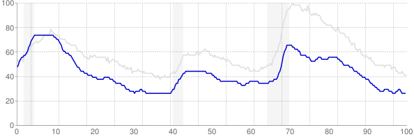 New Hampshire monthly unemployment rate chart from 1990 to November 2017